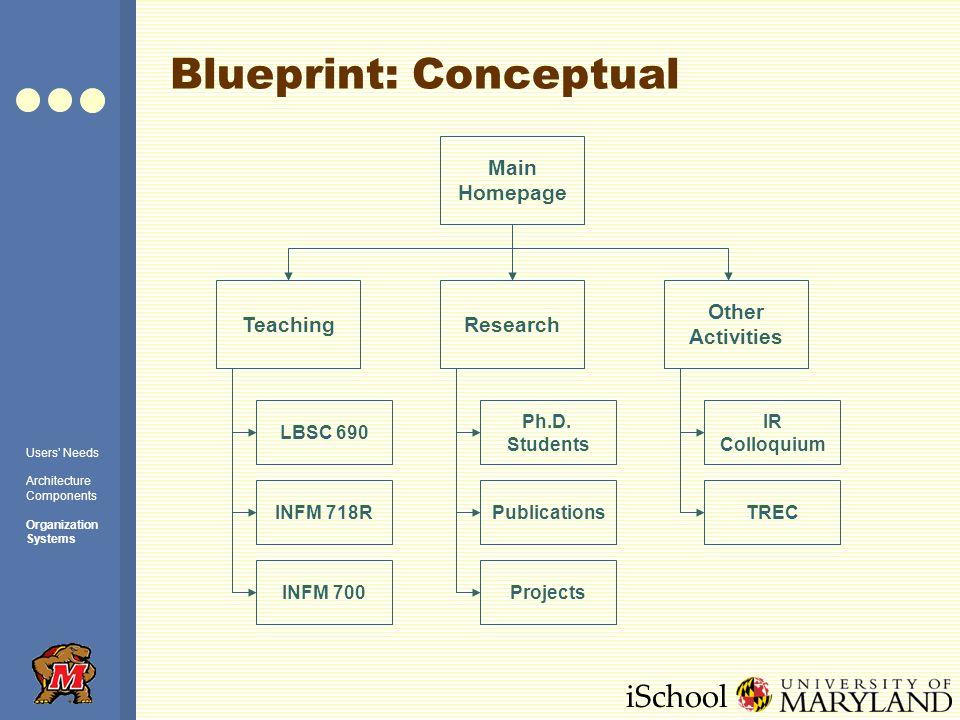 iSchool Blueprint: Conceptual Main Homepage TeachingResearch Other Activities LBSC 690 INFM 718R INFM 700 Ph.D.