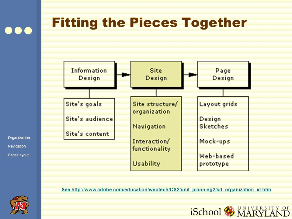 iSchool Fitting the Pieces Together See http://www.adobe.com/education/webtech/CS2/unit_planning2/sd_organization_id.htm Organization Navigation Page Layout