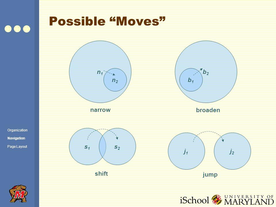 iSchool Possible Moves n1n1 n2n2 b2b2 b1b1 s1s1 s2s2 j1j1 j2j2 narrow broaden shift jump Organization Navigation Page Layout
