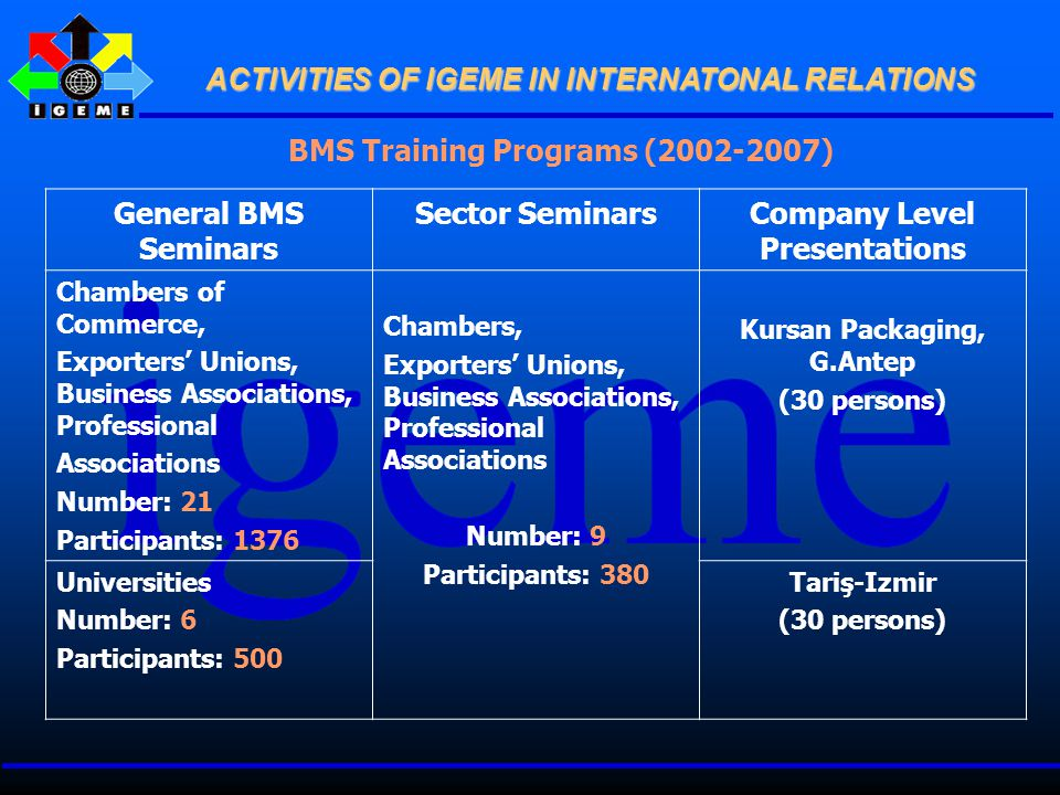BMS Training Programs (2002-2007) General BMS Seminars Sector SeminarsCompany Level Presentations Chambers of Commerce, Exporters' Unions, Business Associations, Professional Associations Number: 21 Participants: 1376 Chambers, Exporters' Unions, Business Associations, Professional Associations Number: 9 Participants: 380 Kursan Packaging, G.Antep (30 persons) Universities Number: 6 Participants: 500 Tariş-Izmir (30 persons)