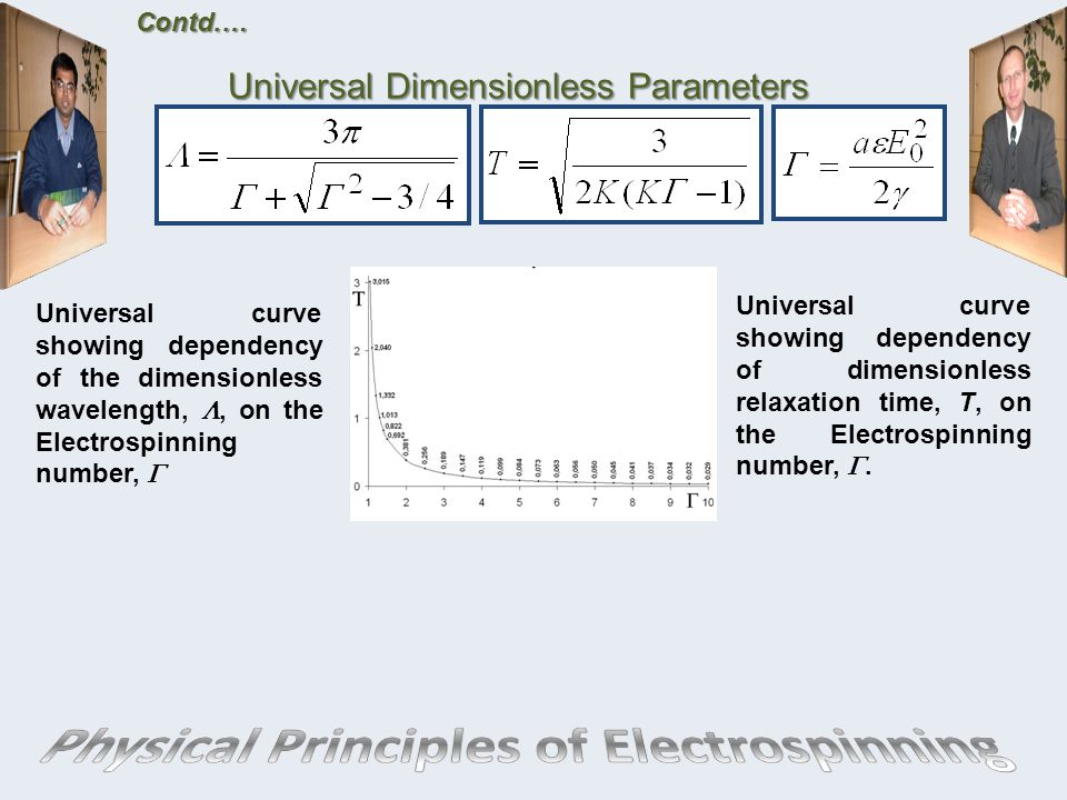 Universal curve showing dependency of dimensionless relaxation time, T, on the Electrospinning number, .