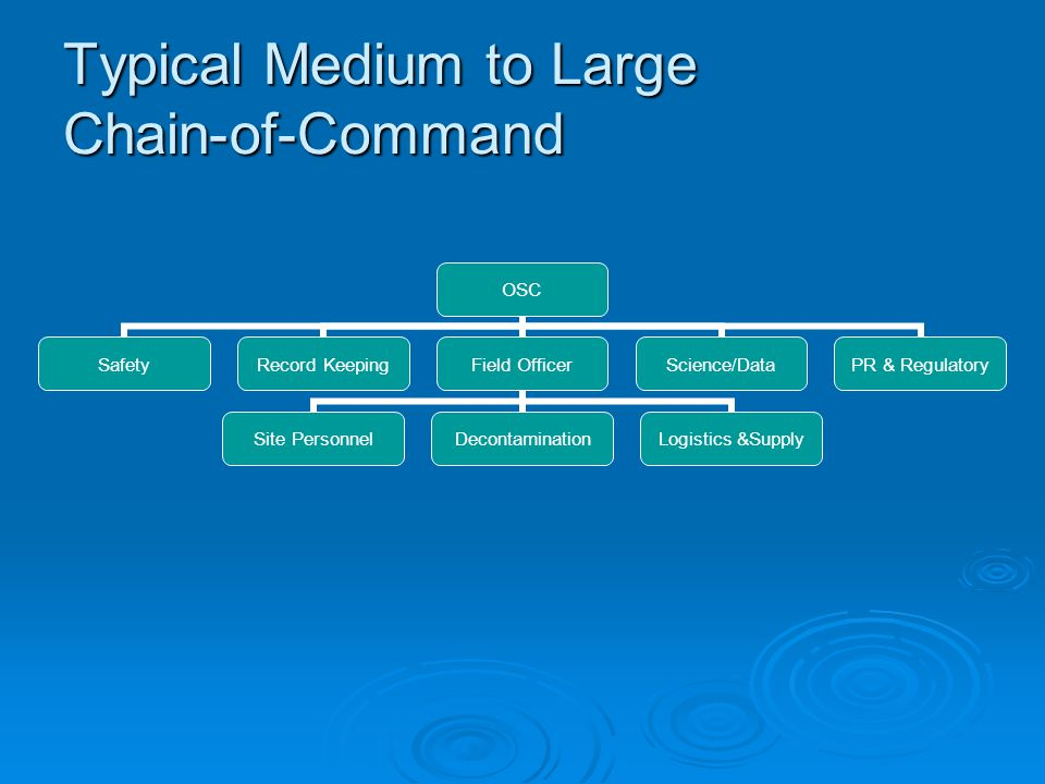 Typical Medium to Large Chain-of-Command OSC SafetyRecord KeepingField Officer Site PersonnelDecontaminationLogistics &Supply Science/DataPR & Regulat