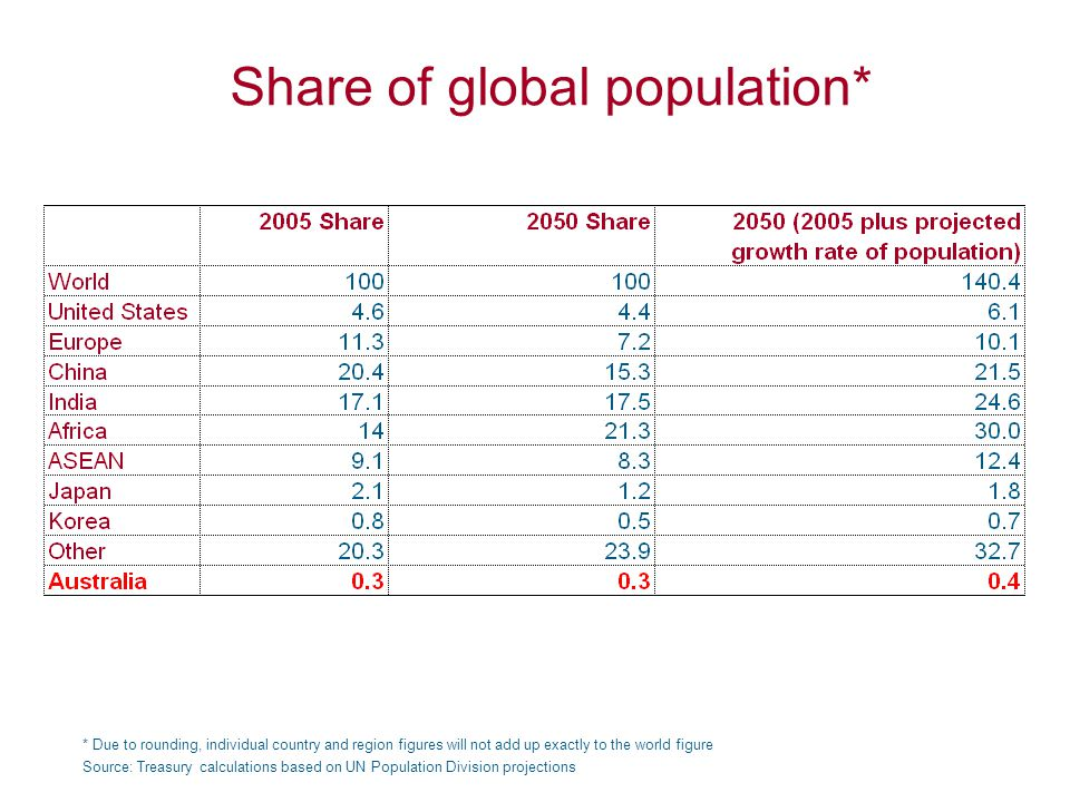 Share of global population* Source: Treasury calculations based on UN Population Division projections * Due to rounding, individual country and region