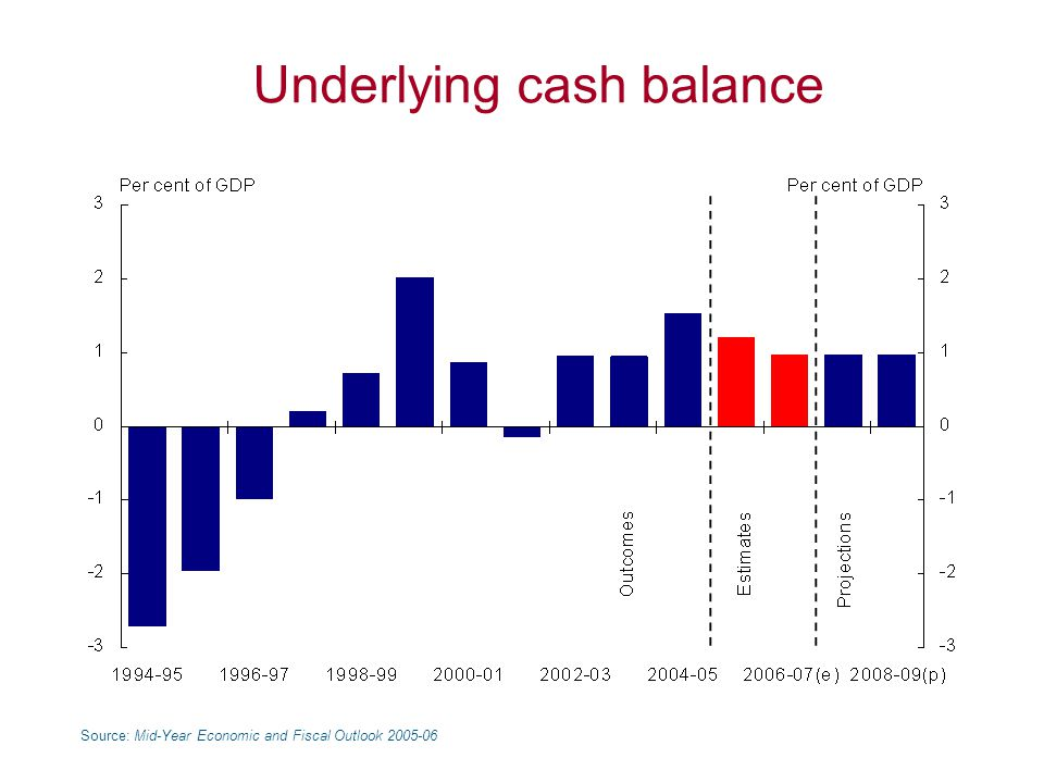 Underlying cash balance Source: Mid-Year Economic and Fiscal Outlook 2005-06