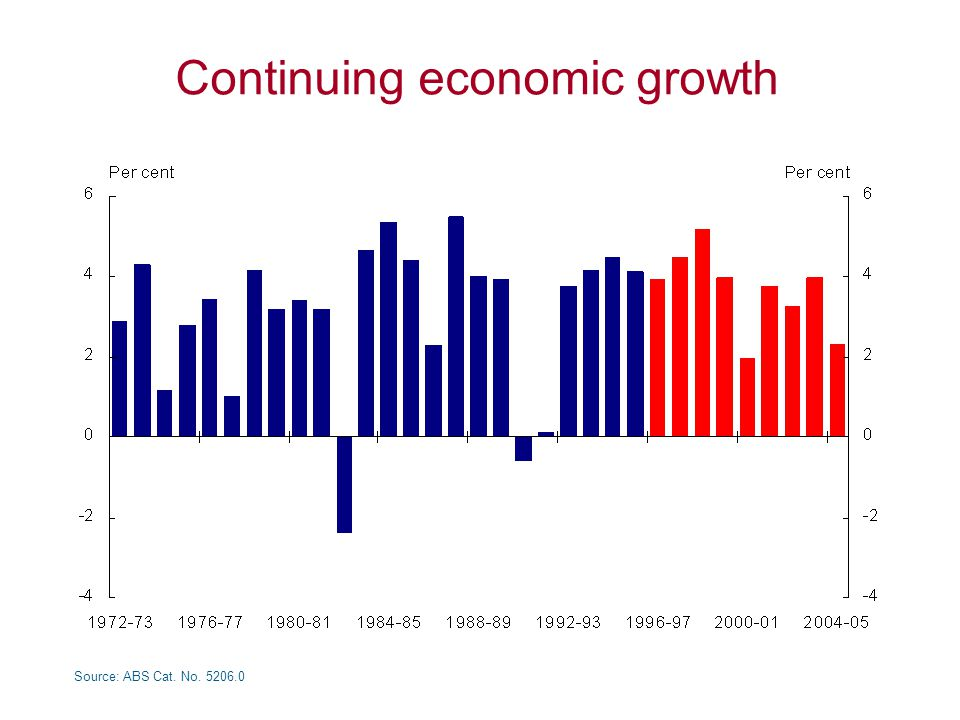 Continuing economic growth Source: ABS Cat. No. 5206.0