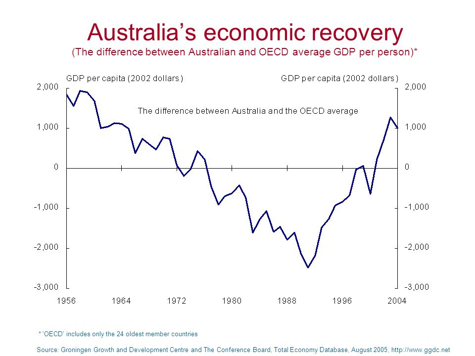 Australia's economic recovery (The difference between Australian and OECD average GDP per person)* Source: Groningen Growth and Development Centre and