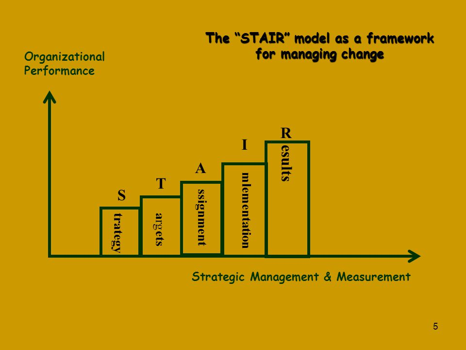 """5 S T A I R Strategic Management & Measurement Organizational Performance esults mlementation ssignment argets trategy The """"STAIR"""" model as a framewor"""
