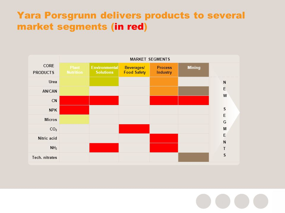 Yara Porsgrunn delivers products to several market segments (in red) CORE PRODUCTS MARKET SEGMENTS Plant Nutrition Environmental Solutions Beverages/ Food Safety Process Industry Mining Urea NEWSEGMENTSNEWSEGMENTS AN/CAN CN NPK Micros CO 2 Nitric acid NH 3 Tech.