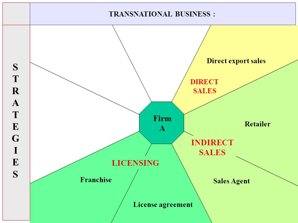Direct export sales Firm A License agreement Franchise LICENSING DIRECT SALES Sales Agent Retailer INDIRECT SALES STRATEGIESSTRATEGIES TRANSNATIONAL BUSINESS :