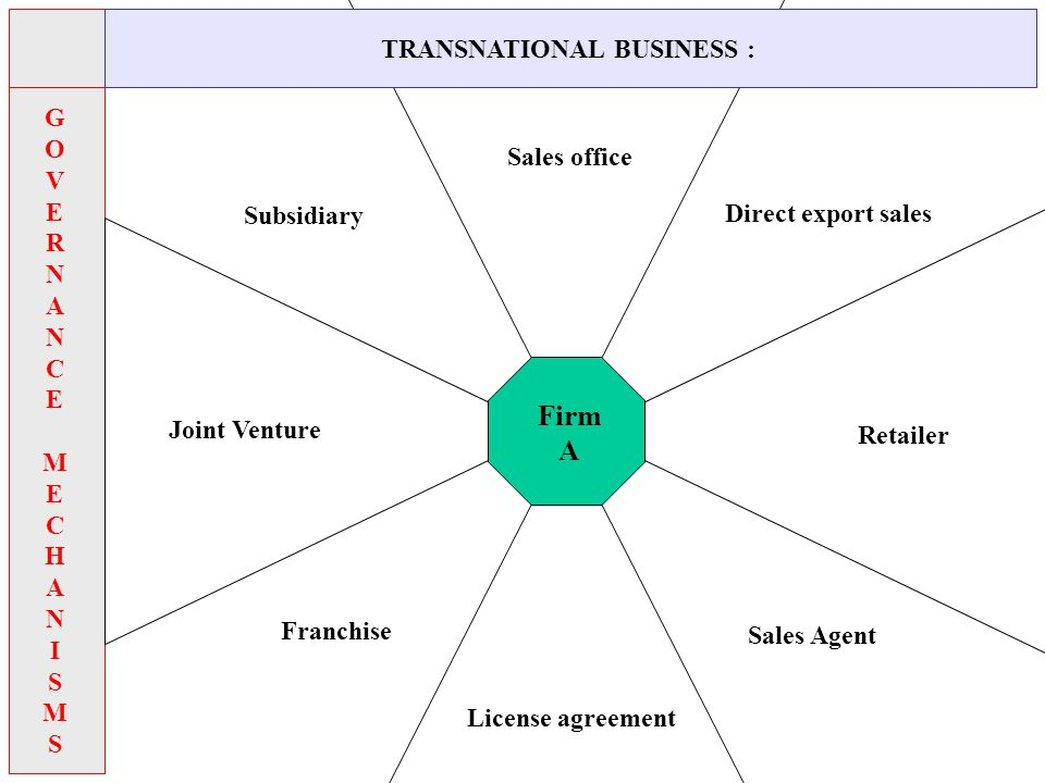 Sales office Franchise Direct export sales Sales Agent License agreement Subsidiary GOVERNANCEMECHANISMSGOVERNANCEMECHANISMS TRANSNATIONAL BUSINESS : Firm A Joint Venture Retailer