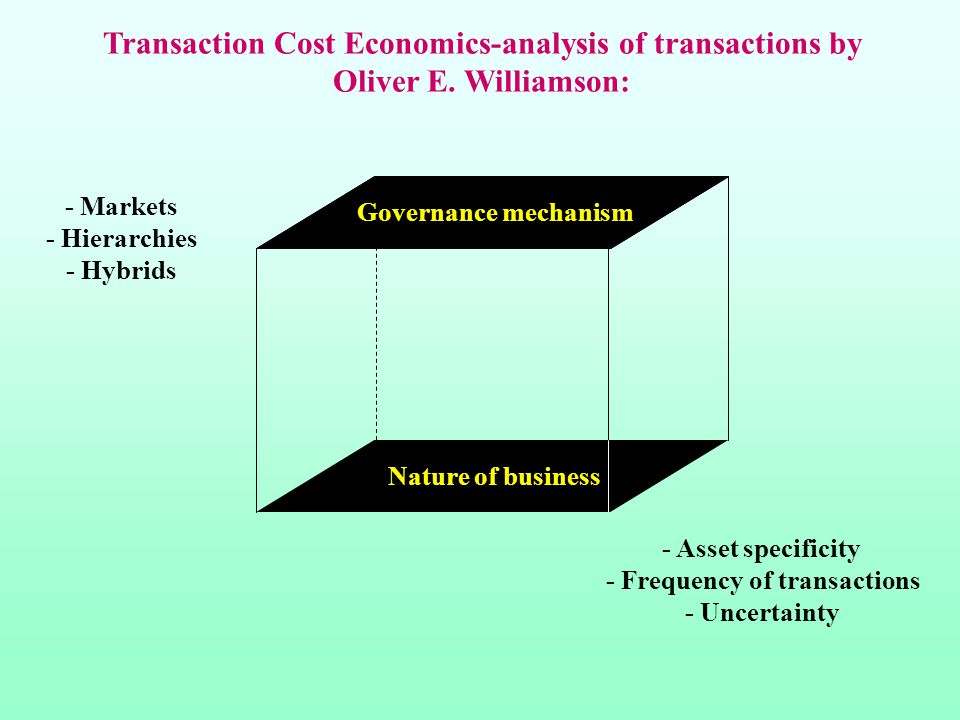 - Asset specificity - Frequency of transactions - Uncertainty - Markets - Hierarchies - Hybrids Transaction Cost Economics-analysis of transactions by Oliver E.