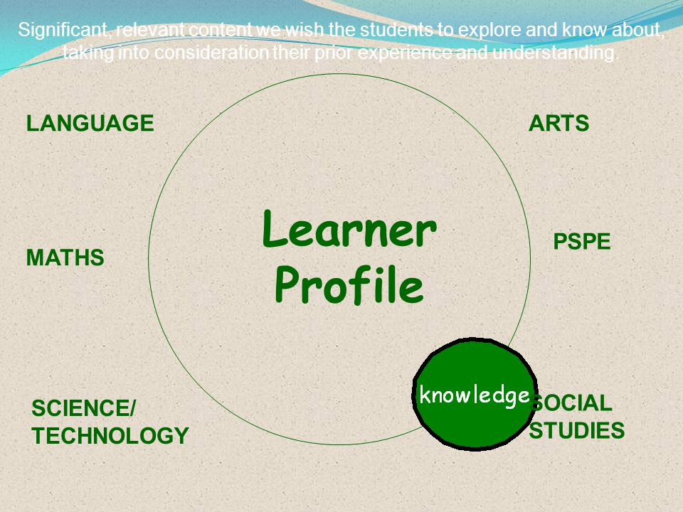 Significant, relevant content we wish the students to explore and know about, taking into consideration their prior experience and understanding. Lear
