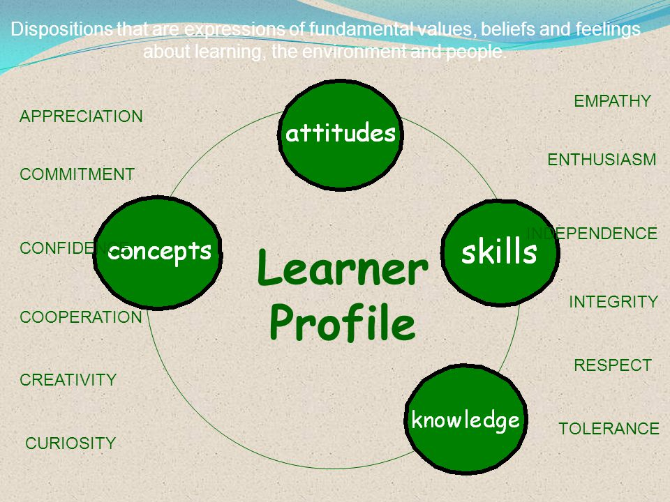 Learner Profile Dispositions that are expressions of fundamental values, beliefs and feelings about learning, the environment and people. APPRECIATION