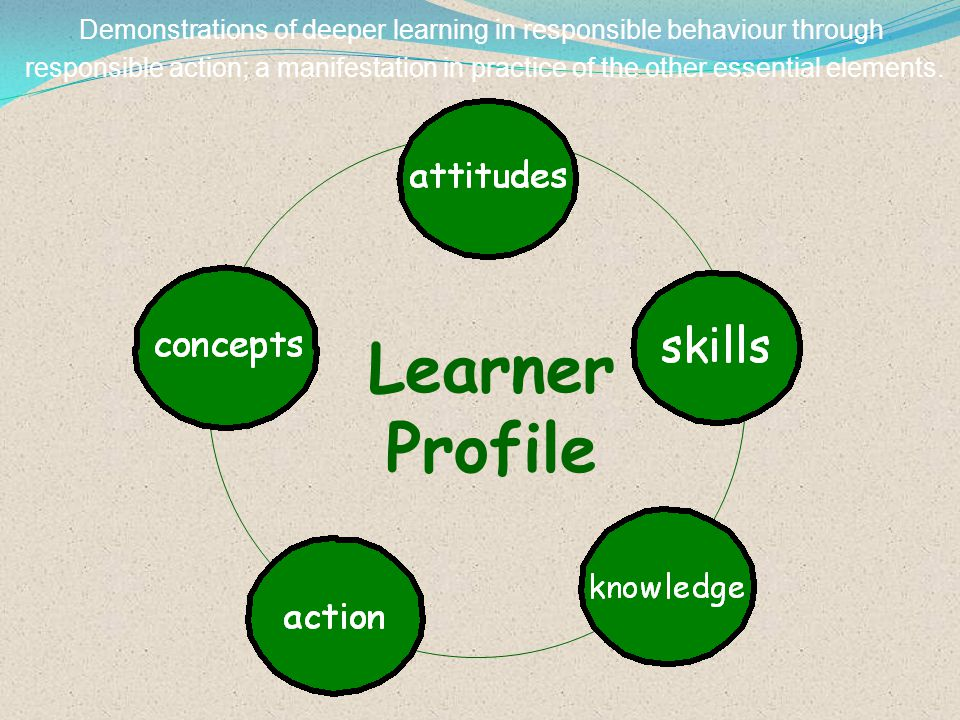 Learner Profile Demonstrations of deeper learning in responsible behaviour through responsible action; a manifestation in practice of the other essent