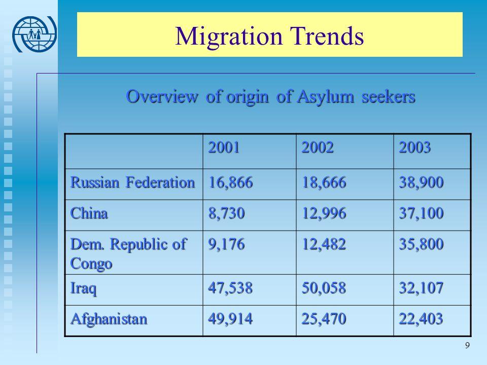9 200120022003 Russian Federation 16,86618,66638,900 China8,73012,99637,100 Dem. Republic of Congo 9,17612,48235,800 Iraq47,53850,05832,107 Afghanista