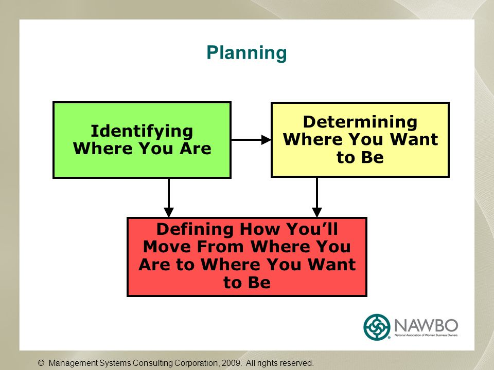 Planning Identifying Where You Are Determining Where You Want to Be Defining How You'll Move From Where You Are to Where You Want to Be © Management Systems Consulting Corporation, 2009.