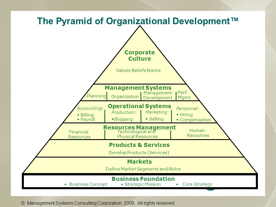 The Pyramid of Organizational Development™ Personnel: Hiring Compensation Corporate Culture Values Beliefs Norms Management Systems Planning Organization Management Development Perf.
