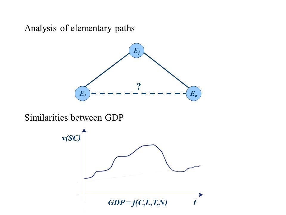 EiEi EjEj EkEk Analysis of elementary paths Similarities between GDP t v(SC) GDP = f(C,L,T,N)