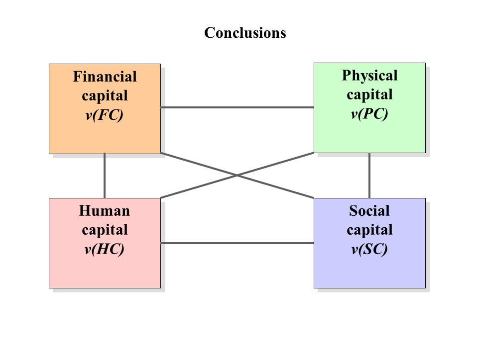 Conclusions Financial capital v(FC) Financial capital v(FC) Physical capital v(PC) Physical capital v(PC) Human capital v(HC) Human capital v(HC) Social capital v(SC) Social capital v(SC)
