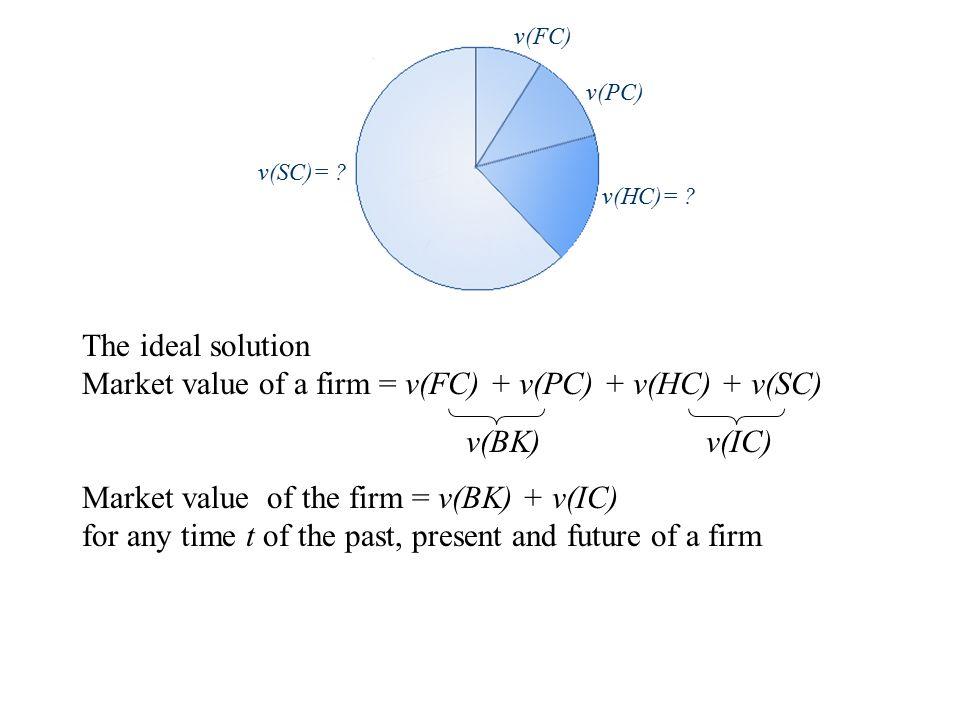 The ideal solution Market value of a firm = v(FC) + v(PC) + v(HC) + v(SC) v(SC)= .