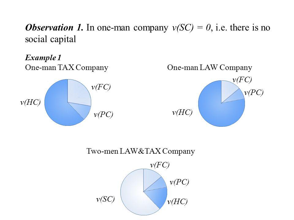 One-man LAW Company v(HC) v(FC) v(PC) Example 1 One-man TAX Company v(PC) v(HC) v(FC) Two-men LAW&TAX Company v(SC) v(PC) v(FC) v(HC) Observation 1.