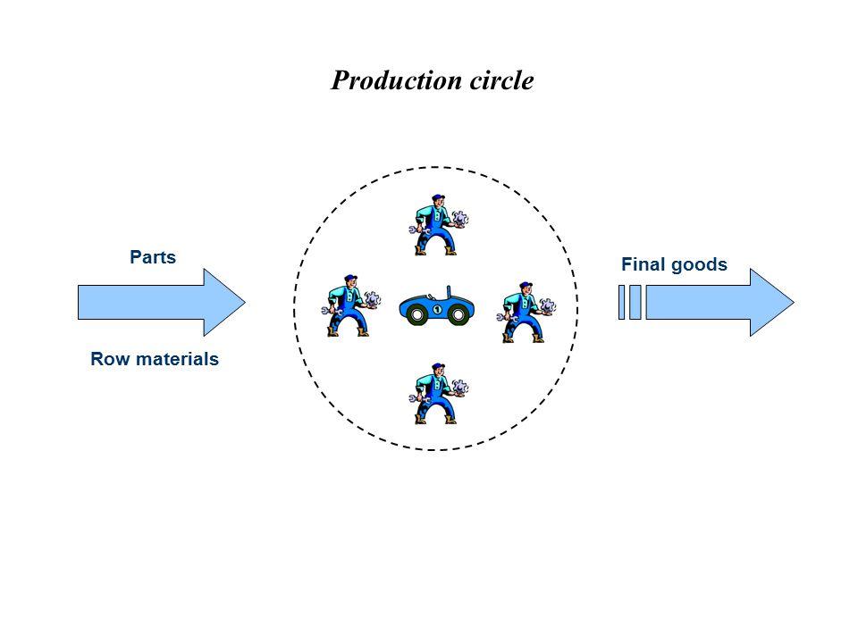 Production circle Parts Row materials Final goods