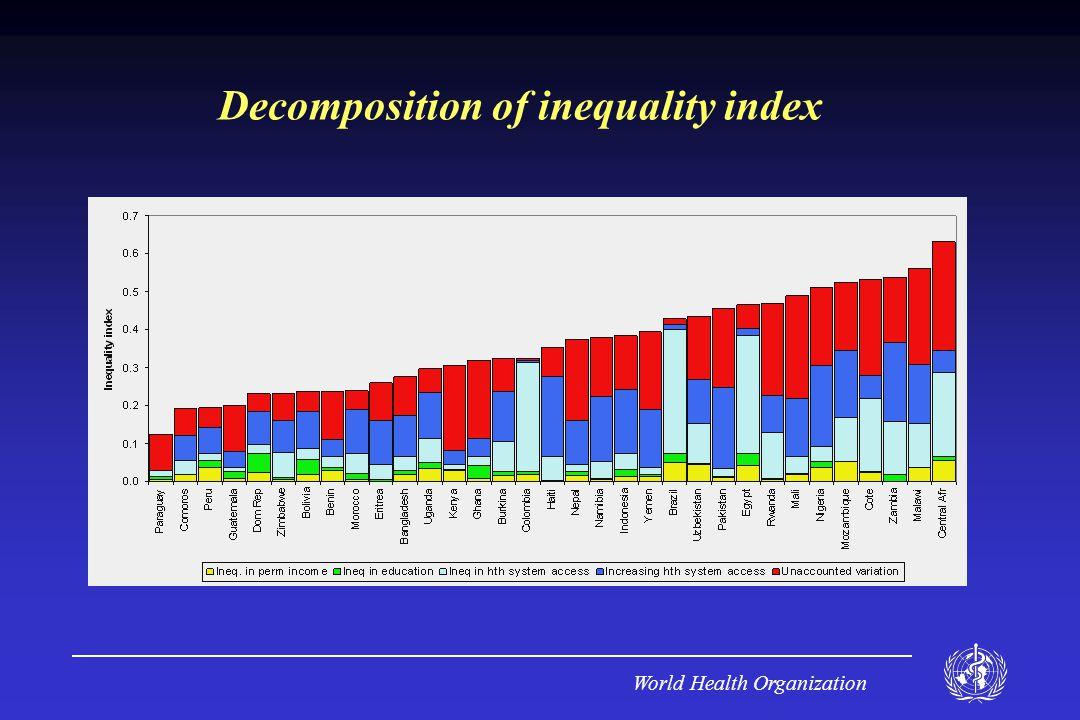 World Health Organization Decomposition of inequality index