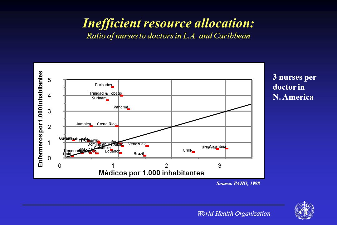 World Health Organization Inefficient resource allocation: Ratio of nurses to doctors in L.A.