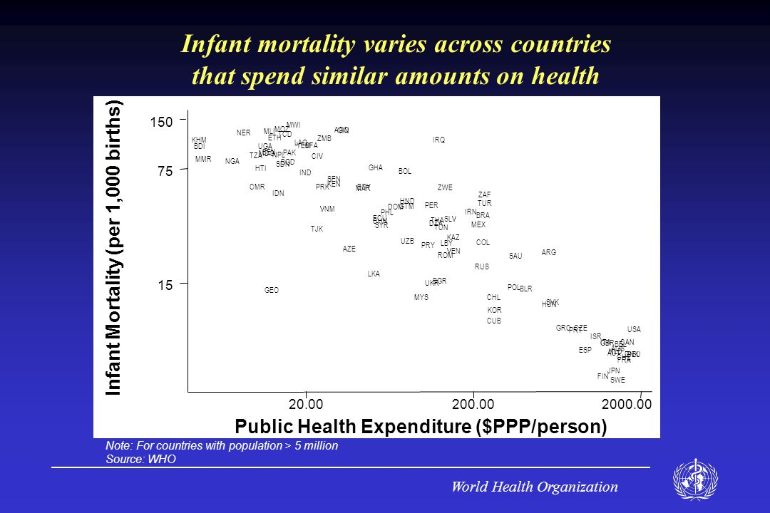 World Health Organization Note: For countries with population > 5 million Source: WHO Infant mortality varies across countries that spend similar amounts on health