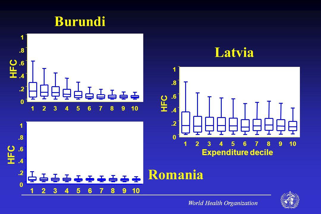 World Health Organization HFC Burundi HFC Latvia HFC Expenditure decile Romania