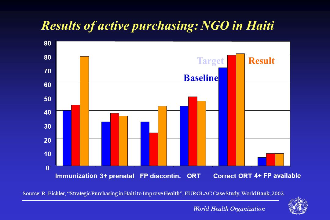 World Health Organization 0 10 20 30 40 50 60 70 80 90 Immunization 3+ prenatalFP discontin.ORTCorrect ORT 4+ FP available Baseline ResultTarget Results of active purchasing: NGO in Haiti Source: R.