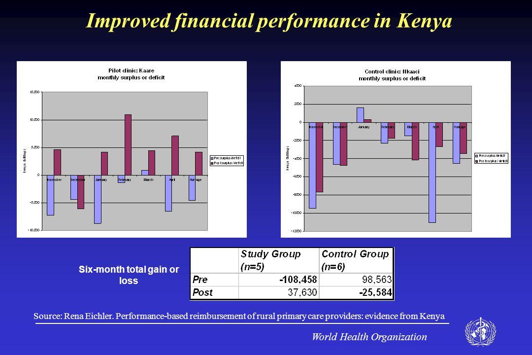 World Health Organization Improved financial performance in Kenya Source: Rena Eichler.