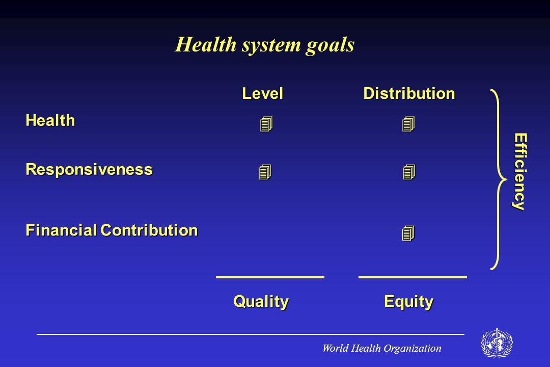 World Health Organization Health system goalsHealthResponsiveness Financial Contribution LevelDistribution QualityEquity  Efficiency