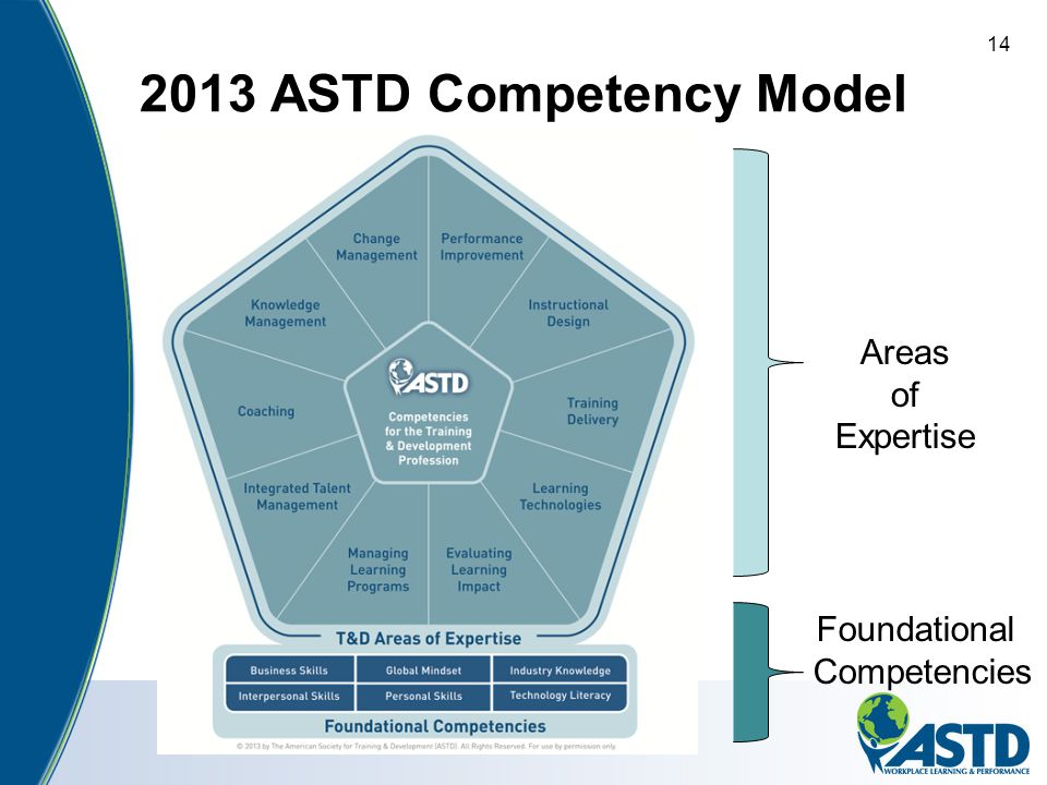 2013 ASTD Competency Model 14 Areas of Expertise Foundational Competencies