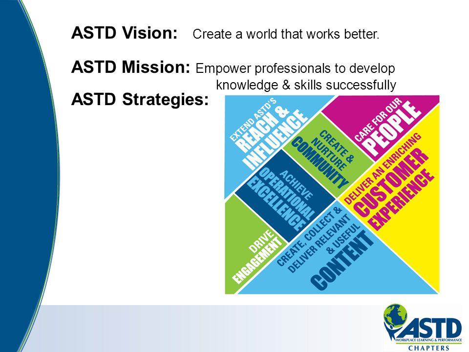 ASTD Vision: Create a world that works better. ASTD Mission: Empower professionals to develop knowledge & skills successfully ASTD Strategies: