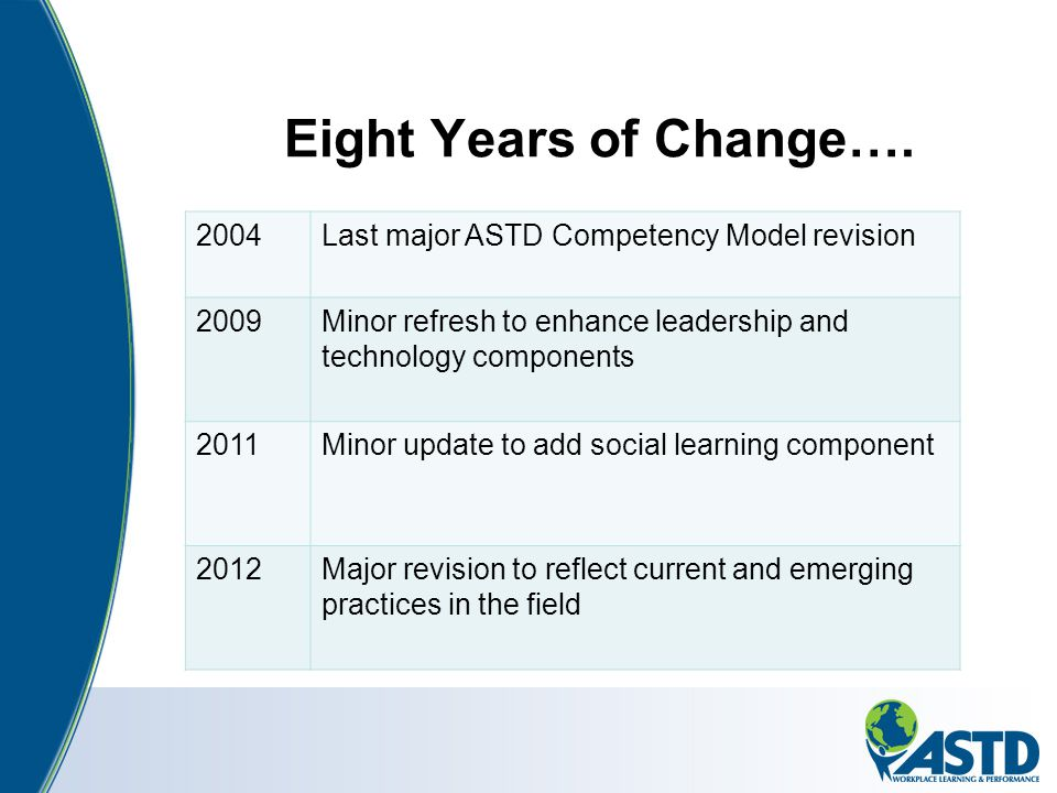 Eight Years of Change…. 2004Last major ASTD Competency Model revision 2009Minor refresh to enhance leadership and technology components 2011Minor upda