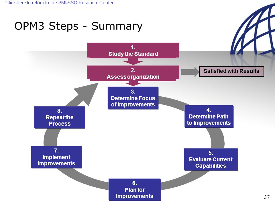 Click here to return to the PMI-SSC Resource Center 37 OPM3 Steps - Summary 1.