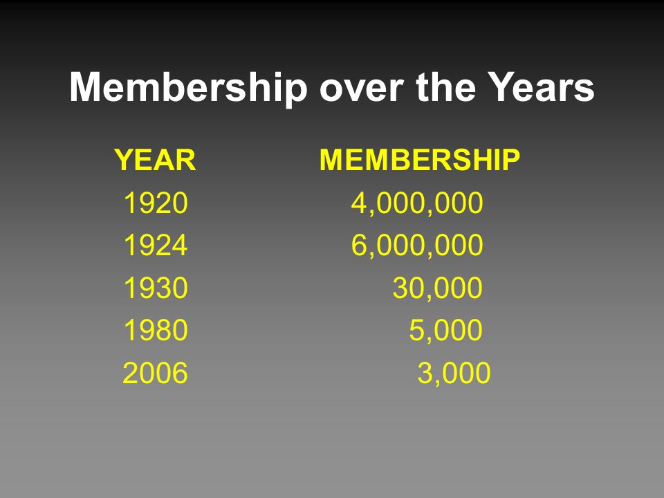Membership over the Years YEAR MEMBERSHIP 1920 4,000,000 1924 6,000,000 1930 30,000 1980 5,000 2006 3,000