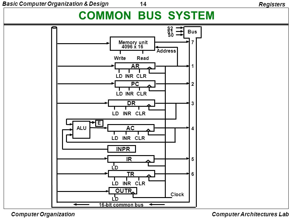 14 Basic Computer Organization & Design Computer Organization Computer Architectures Lab COMMON BUS SYSTEM Registers S2 S1 S0 Bus Memory unit 4096 x 1