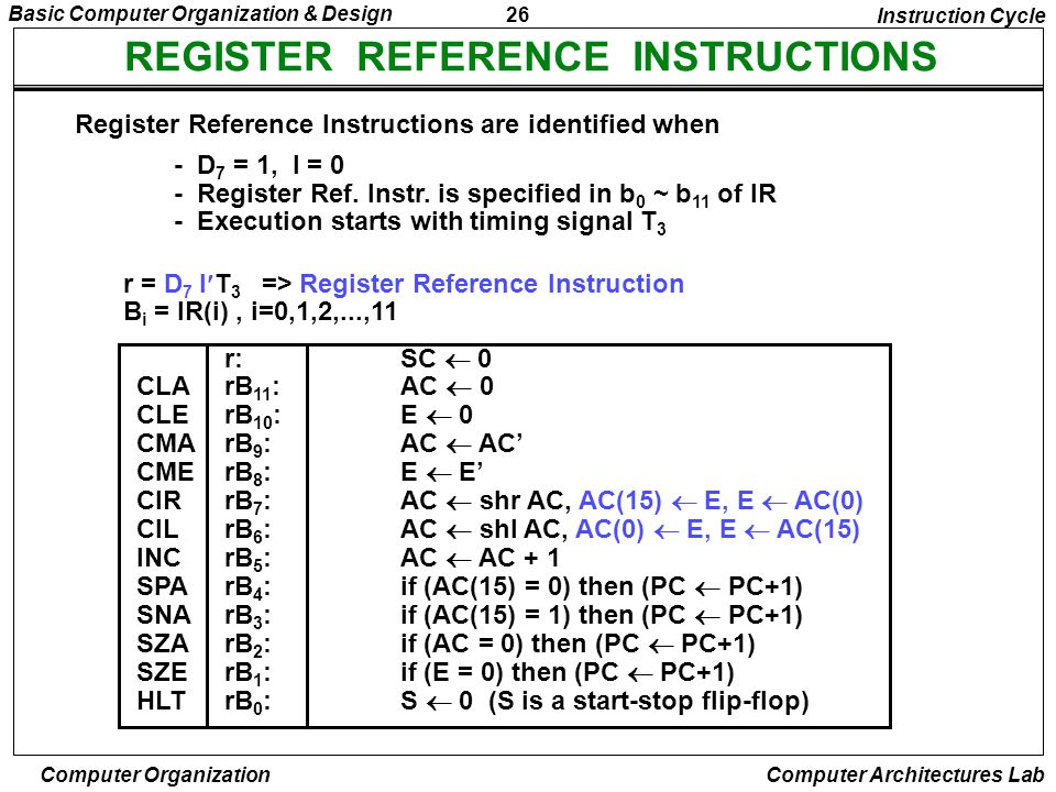 26 Basic Computer Organization & Design Computer Organization Computer Architectures Lab REGISTER REFERENCE INSTRUCTIONS r = D 7 IT 3 => Register Refe