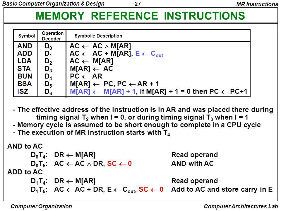 27 Basic Computer Organization & Design Computer Organization Computer Architectures Lab MEMORY REFERENCE INSTRUCTIONS AND to AC D 0 T 4 :DR  M[AR]Re