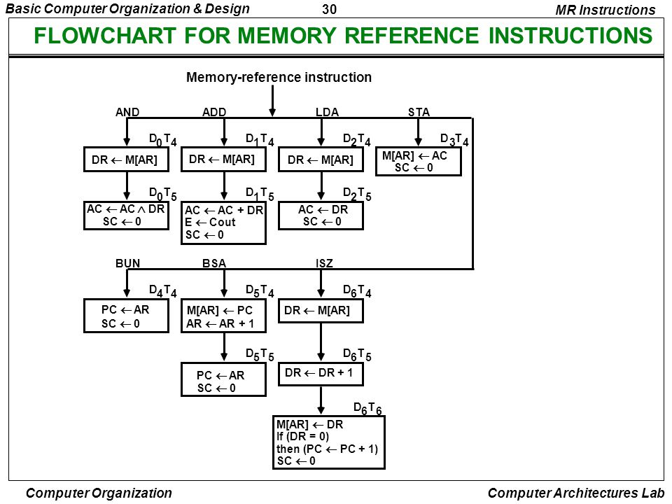 30 Basic Computer Organization & Design Computer Organization Computer Architectures Lab FLOWCHART FOR MEMORY REFERENCE INSTRUCTIONS MR Instructions M