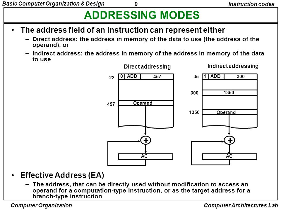 9 Basic Computer Organization & Design Computer Organization Computer Architectures Lab ADDRESSING MODES Instruction codes The address field of an ins