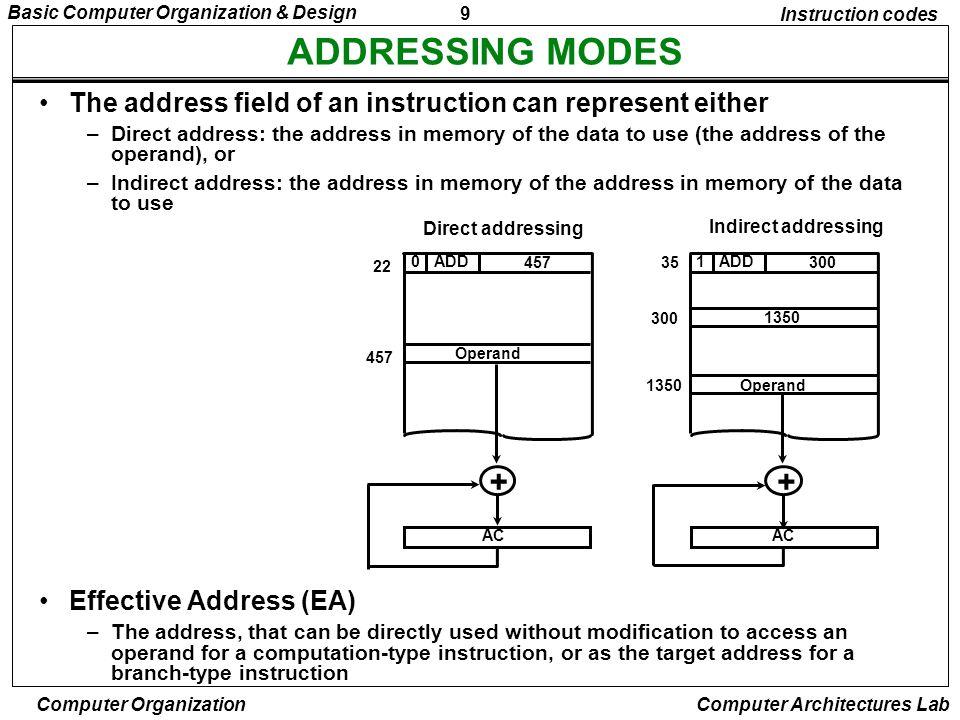 40 Basic Computer Organization & Design Computer Organization Computer Architectures Lab COMPLETE COMPUTER DESCRIPTION Microoperations Description Fetch Decode Indirect Interrupt Memory-Reference AND ADD LDA STA BUN BSA ISZ RT 0 : RT 1 : RT 2 : D 7 IT 3 : RT 0 : RT 1 : RT 2 : D 0 T 4 : D 0 T 5 : D 1 T 4 : D 1 T 5 : D 2 T 4 : D 2 T 5 : D 3 T 4 : D 4 T 4 : D 5 T 4 : D 5 T 5 : D 6 T 4 : D 6 T 5 : D 6 T 6 : AR  PC IR  M[AR], PC  PC + 1 D0,..., D7  Decode IR(12 ~ 14), AR  IR(0 ~ 11), I  IR(15) AR  M[AR] R  1 AR  0, TR  PC M[AR]  TR, PC  0 PC  PC + 1, IEN  0, R  0, SC  0 DR  M[AR] AC  AC  DR, SC  0 DR  M[AR] AC  AC + DR, E  C out, SC  0 DR  M[AR] AC  DR, SC  0 M[AR]  AC, SC  0 PC  AR, SC  0 M[AR]  PC, AR  AR + 1 PC  AR, SC  0 DR  M[AR] DR  DR + 1 M[AR]  DR, if(DR=0) then (PC  PC + 1), SC  0 T 0 T 1 T 2 (IEN)(FGI + FGO):