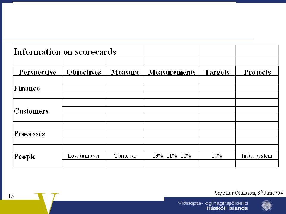 14 Snjólfur Ólafsson, 8 th June '04 Scorecards  Different what information is on scorecards  Next slide shows typical information  Software –Excel