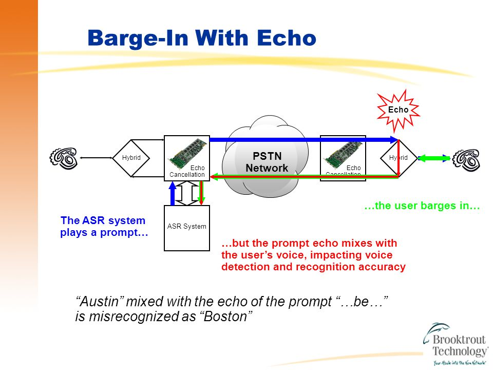 Echo Cancellation Hybrid Echo Cancellation PSTN Network ASR System Barge-In With Echo The ASR system plays a prompt… …the user barges in… …but the prompt echo mixes with the user's voice, impacting voice detection and recognition accuracy Echo Austin mixed with the echo of the prompt …be… is misrecognized as Boston Boston