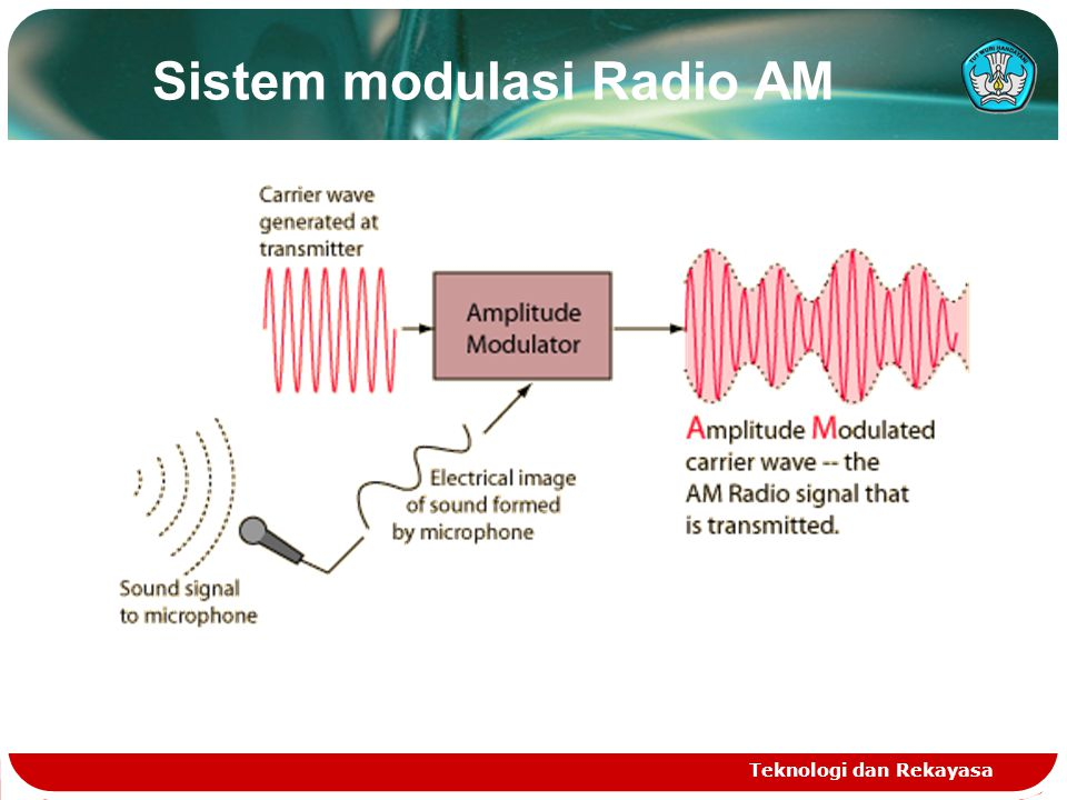 Sistem modulasi Radio AM Teknologi dan Rekayasa