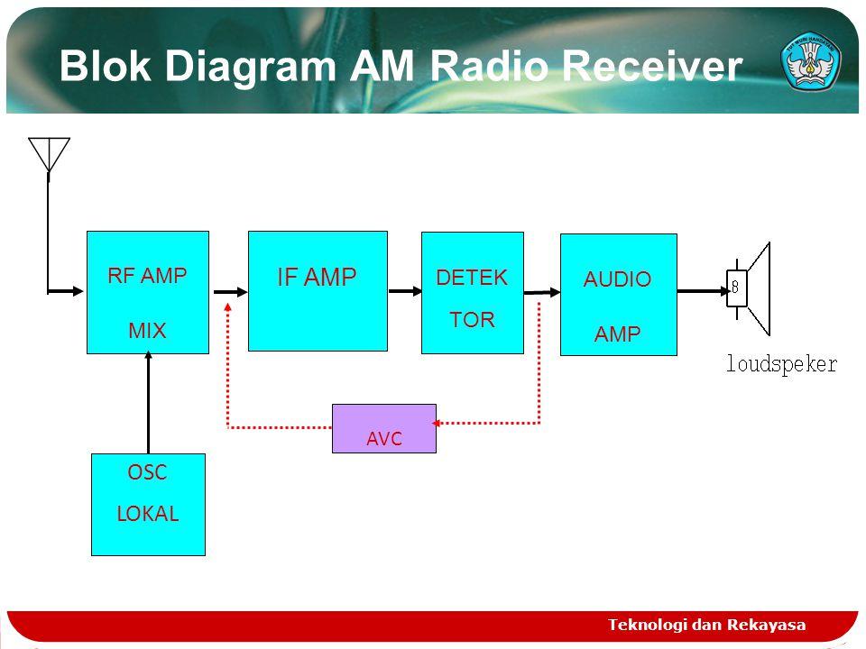 Blok Diagram AM Radio Receiver Teknologi dan Rekayasa RF AMP MIX IF AMP DETEK TOR AUDIO AMP AVC OSC LOKAL