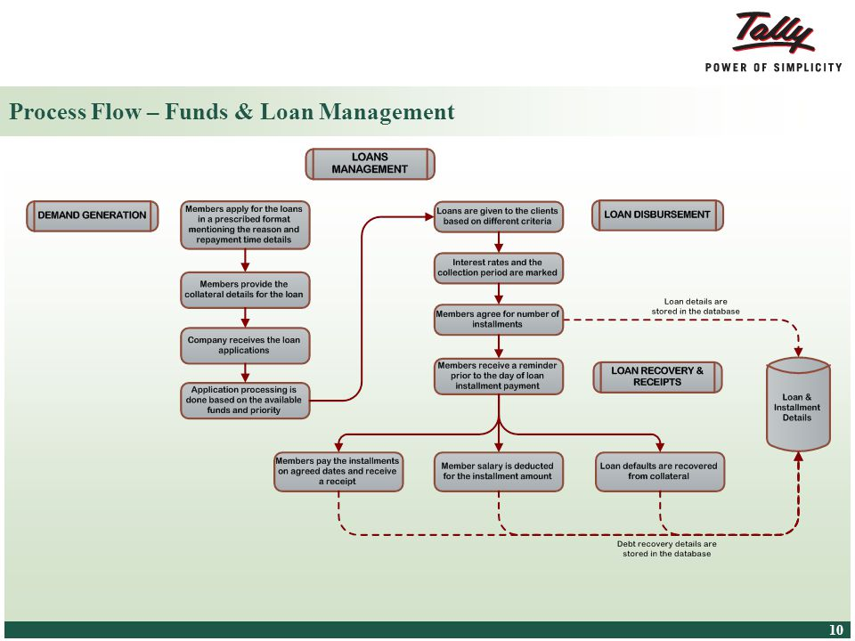 © Tally Solutions Pvt. Ltd. All Rights Reserved 10 Process Flow – Funds & Loan Management
