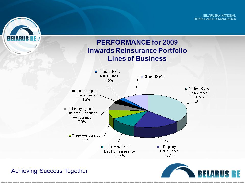 PERFORMANCE for 2009 Inwards Reinsurance Portfolio Lines of Business BELARUSIAN NATIONAL REINSURANCE ORGANIZATION Achieving Success Together